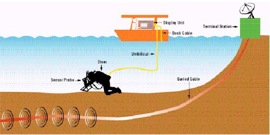 Submarine Cable Survey System Model 5930